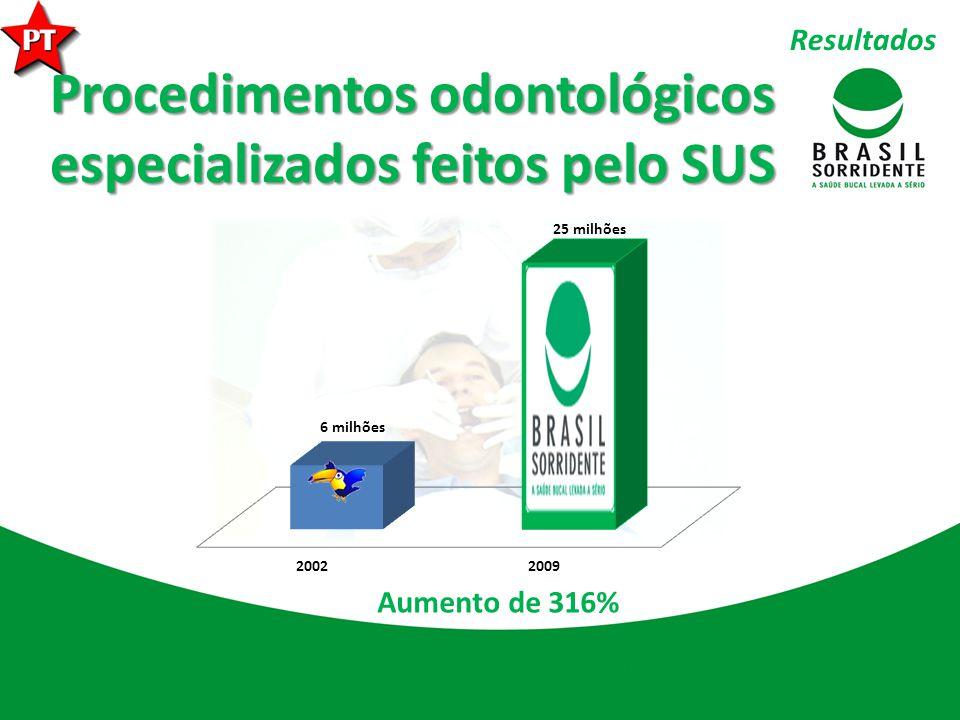 Procedimentos odontológicos especializados feitos pelo SUS Aumento de 316% Resultados