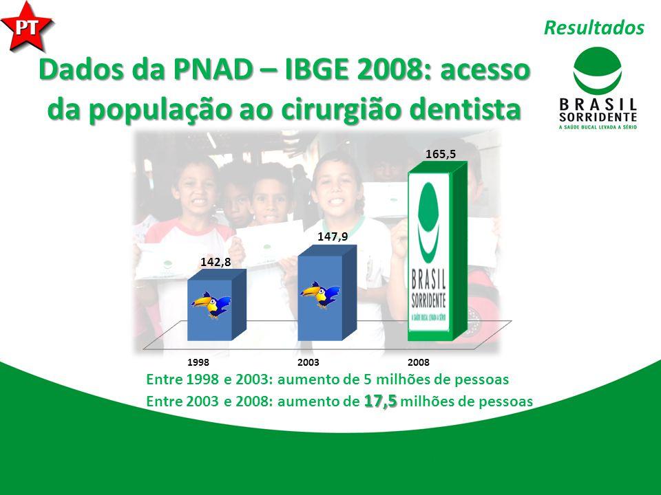 Dados da PNAD – IBGE 2008: acesso da população ao cirurgião dentista Entre 1998 e 2003: aumento de 5 milhões de pessoas Entre 2003 e 2008: aumento de 1 11 17,5 milhões de pessoas Resultados