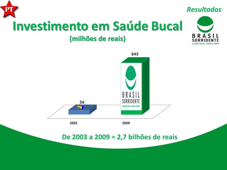 Investimento em Saúde Bucal (milhões de reais) De 2003 a 2009 = 2,7 bilhões de reais Resultados