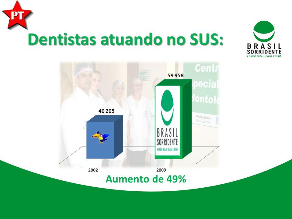Dentistas atuando no SUS: Aumento de 49%