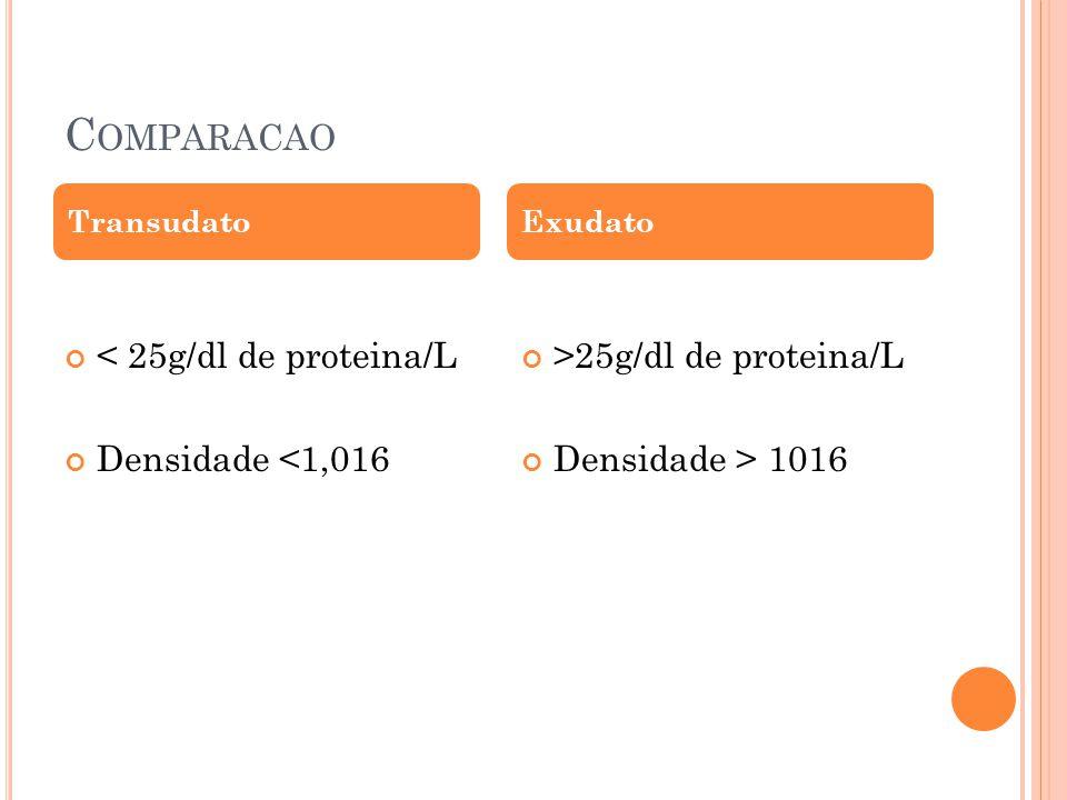 C OMPARACAO < 25g/dl de proteina/L Densidade <1,016 >25g/dl de proteina/L Densidade > 1016 TransudatoExudato