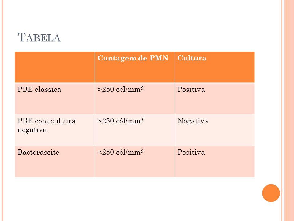 T ABELA Contagem de PMNCultura PBE classica>250 cél/mm 3 Positiva PBE com cultura negativa >250 cél/mm 3 Negativa Bacterascite<250 cél/mm 3 Positiva