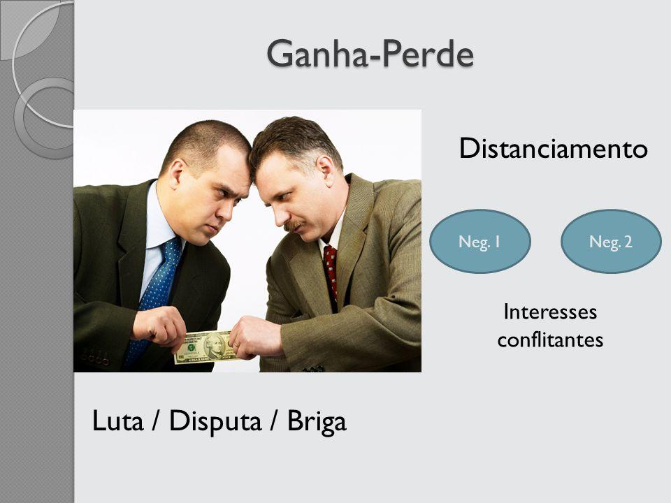 Ganha-Perde Luta / Disputa / Briga Distanciamento Neg. 1Neg. 2 Interesses conflitantes