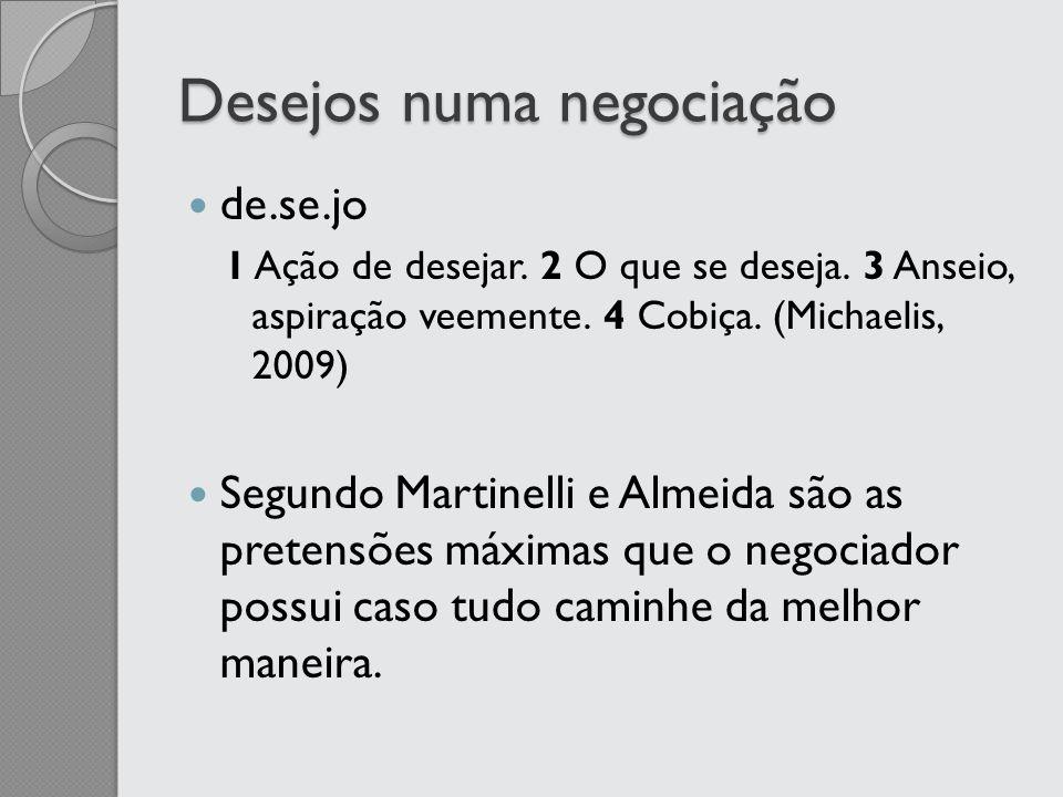 Desejos numa negociação de.se.jo 1 Ação de desejar. 2 O que se deseja. 3 Anseio, aspiração veemente. 4 Cobiça. (Michaelis, 2009) Segundo Martinelli e