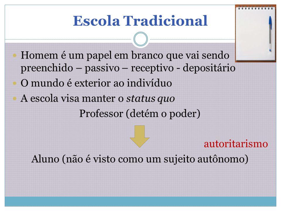 Escola Tradicional Homem é um papel em branco que vai sendo preenchido – passivo – receptivo - depositário O mundo é exterior ao indivíduo A escola vi
