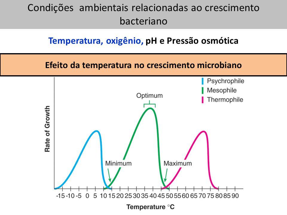 Temperatura, oxigênio, pH e Pressão osmótica __________________________________________________ Condições ambientais relacionadas ao crescimento bacteriano Efeito da temperatura no crescimento microbiano