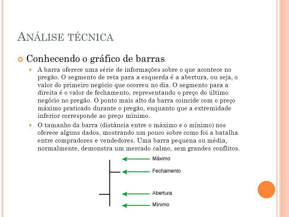 A NÁLISE TÉCNICA Conhecendo o gráfico de barras A barra oferece uma série de informações sobre o que acontece no pregão. O segmento de reta para a esq