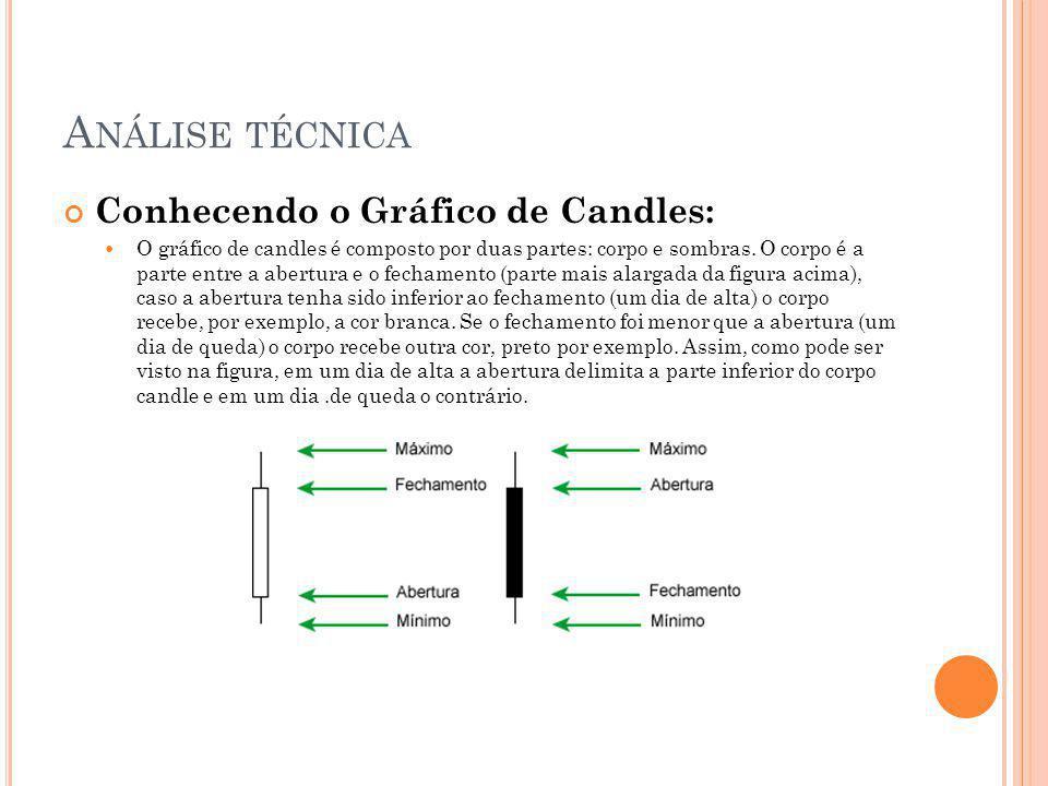 A NÁLISE TÉCNICA Conhecendo o Gráfico de Candles: O gráfico de candles é composto por duas partes: corpo e sombras. O corpo é a parte entre a abertura