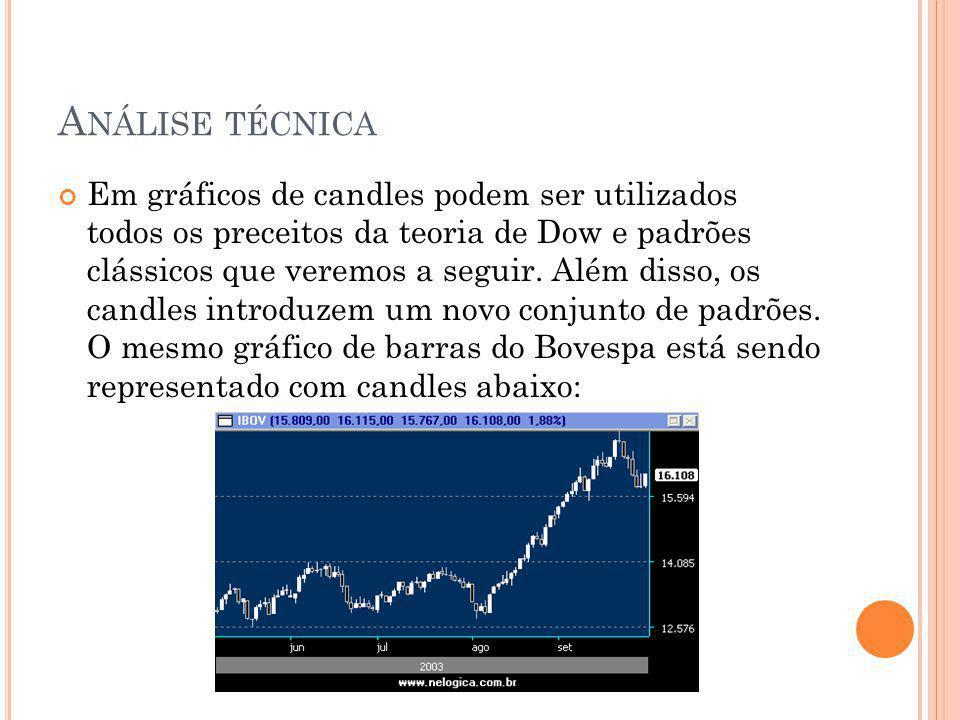 A NÁLISE TÉCNICA Em gráficos de candles podem ser utilizados todos os preceitos da teoria de Dow e padrões clássicos que veremos a seguir. Além disso,