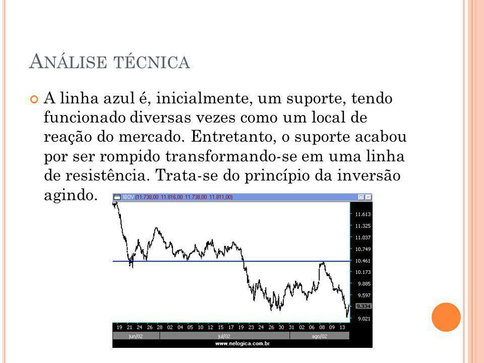A NÁLISE TÉCNICA A linha azul é, inicialmente, um suporte, tendo funcionado diversas vezes como um local de reação do mercado. Entretanto, o suporte a