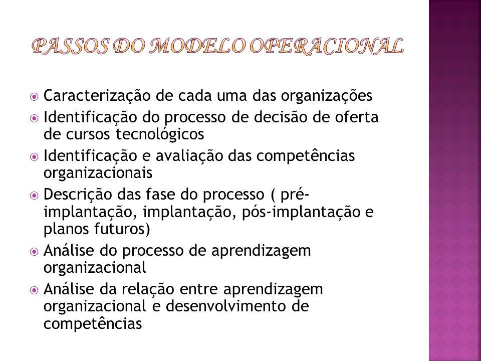 Caracterização de cada uma das organizações Identificação do processo de decisão de oferta de cursos tecnológicos Identificação e avaliação das compet