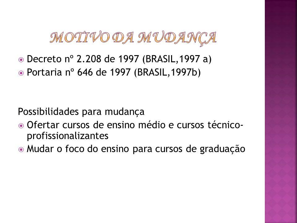 Decreto nº 2.208 de 1997 (BRASIL,1997 a) Portaria nº 646 de 1997 (BRASIL,1997b) Possibilidades para mudança Ofertar cursos de ensino médio e cursos té