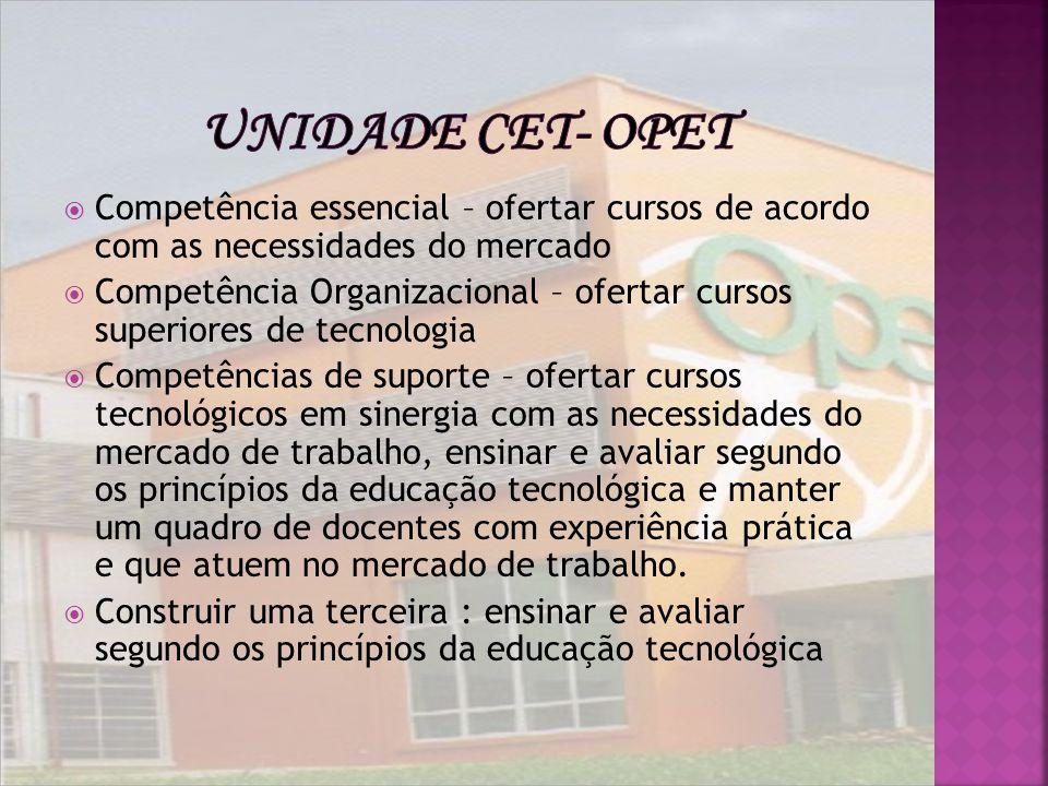 Competência essencial – ofertar cursos de acordo com as necessidades do mercado Competência Organizacional – ofertar cursos superiores de tecnologia C