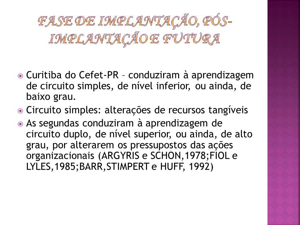Curitiba do Cefet-PR – conduziram à aprendizagem de circuito simples, de nível inferior, ou ainda, de baixo grau. Circuito simples: alterações de recu