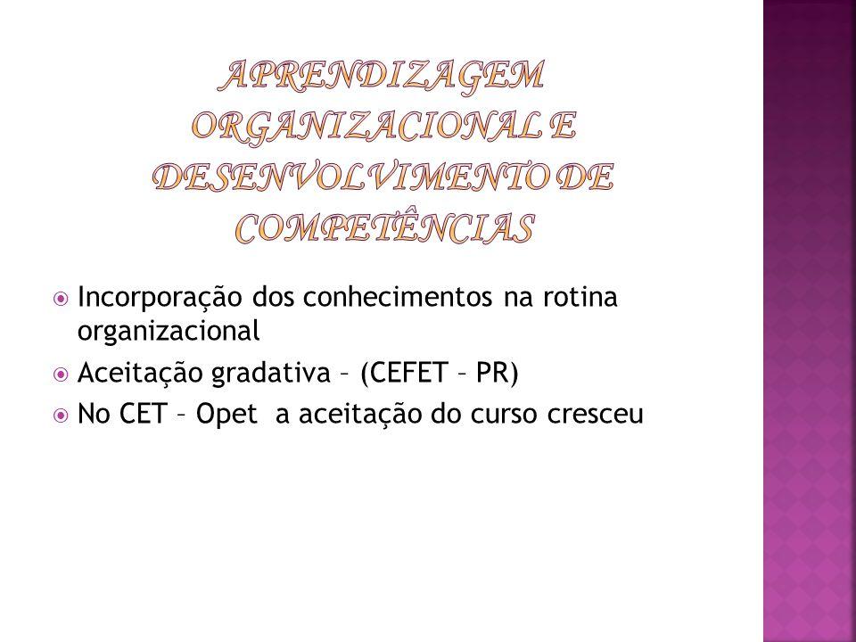 Incorporação dos conhecimentos na rotina organizacional Aceitação gradativa – (CEFET – PR) No CET – Opet a aceitação do curso cresceu