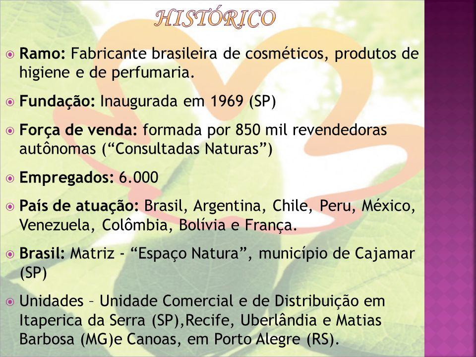 Ramo: Fabricante brasileira de cosméticos, produtos de higiene e de perfumaria. Fundação: Inaugurada em 1969 (SP) Força de venda: formada por 850 mil