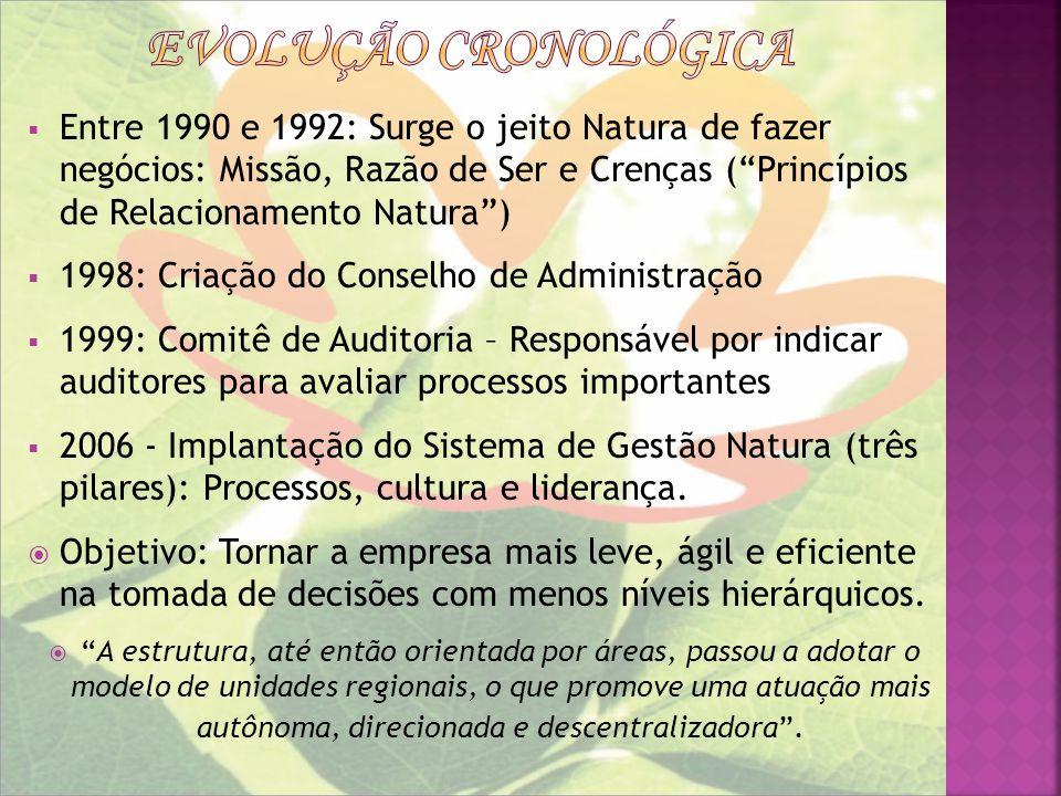 Entre 1990 e 1992: Surge o jeito Natura de fazer negócios: Missão, Razão de Ser e Crenças (Princípios de Relacionamento Natura) 1998: Criação do Conse