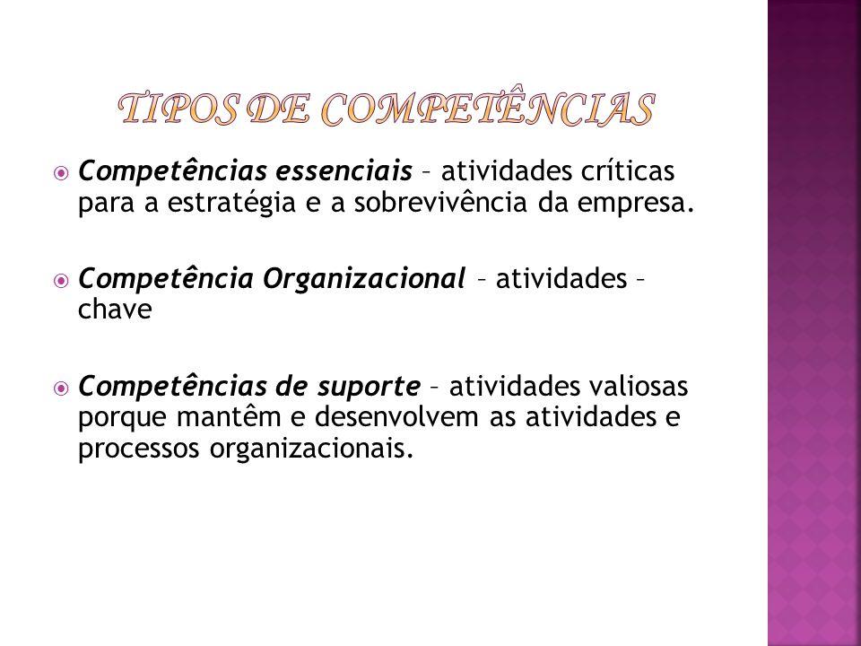 Competências essenciais – atividades críticas para a estratégia e a sobrevivência da empresa. Competência Organizacional – atividades – chave Competên