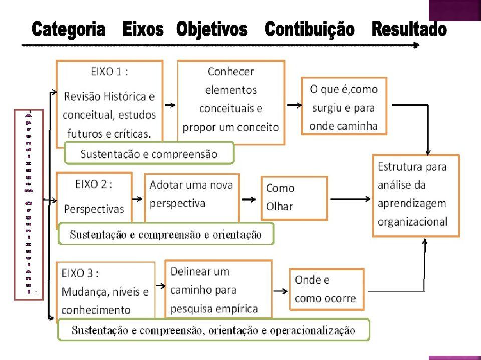 1.Alto grau; 2. Questionamento e reconfiguração do sistema; 3.