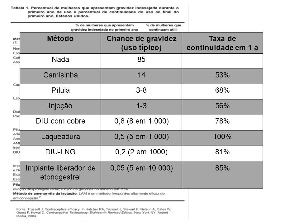 MétodoChance de gravidez (uso típico) Taxa de continuidade em 1 a Nada85 Camisinha1453% Pílula3-868% Injeção1-356% DIU com cobre0,8 (8 em 1.000)78% La
