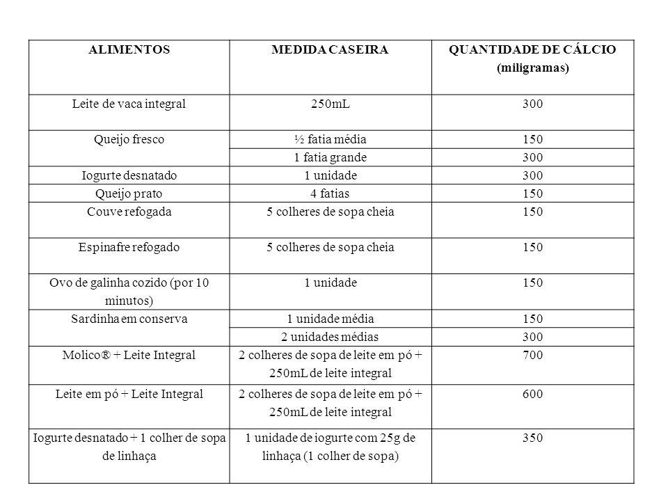 ALIMENTOSMEDIDA CASEIRA QUANTIDADE DE CÁLCIO (miligramas) Leite de vaca integral250mL300 Queijo fresco½ fatia média150 1 fatia grande300 Iogurte desna