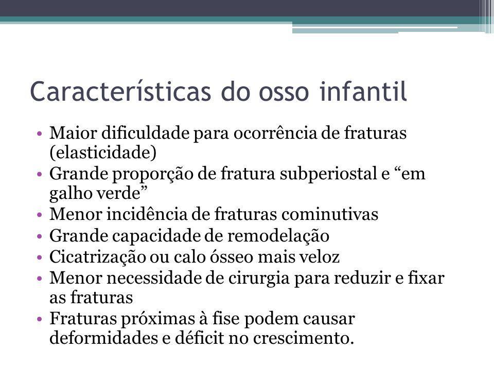 Características do osso infantil Maior dificuldade para ocorrência de fraturas (elasticidade) Grande proporção de fratura subperiostal e em galho verd