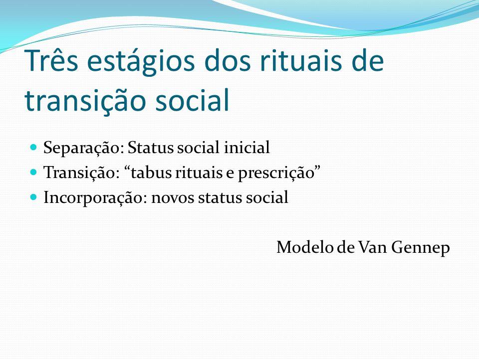 Três estágios dos rituais de transição social Separação: Status social inicial Transição: tabus rituais e prescrição Incorporação: novos status social