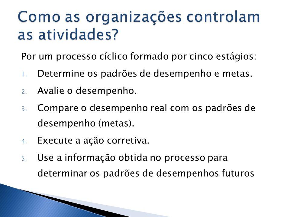 Por um processo cíclico formado por cinco estágios: 1. Determine os padrões de desempenho e metas. 2. Avalie o desempenho. 3. Compare o desempenho rea