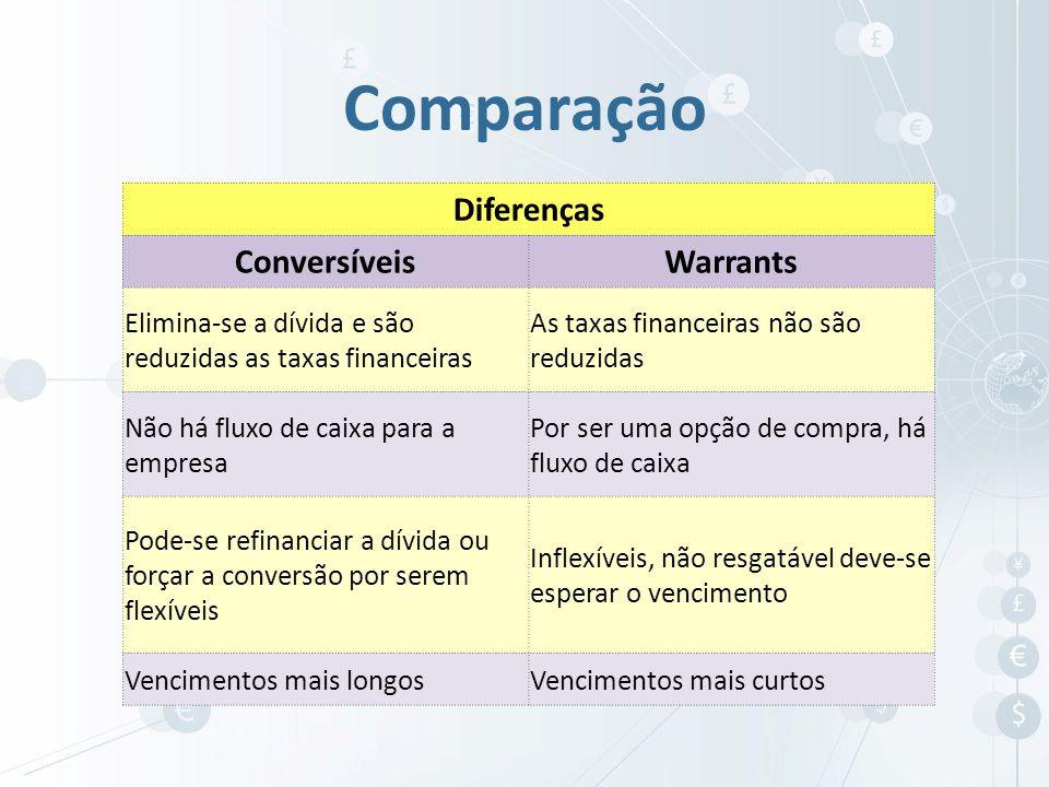 Comparação Diferenças ConversíveisWarrants Elimina-se a dívida e são reduzidas as taxas financeiras As taxas financeiras não são reduzidas Não há flux