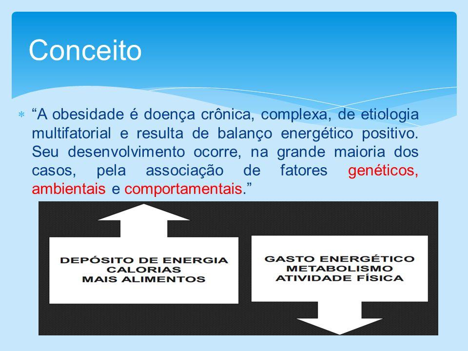 A obesidade é doença crônica, complexa, de etiologia multifatorial e resulta de balanço energético positivo. Seu desenvolvimento ocorre, na grande mai