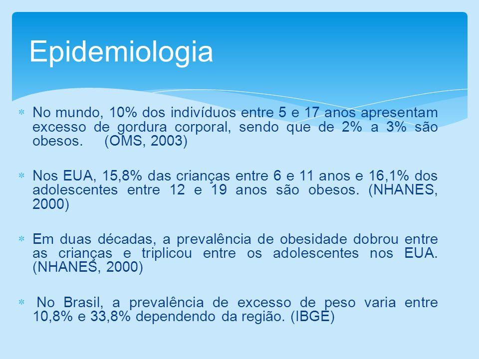 No mundo, 10% dos indivíduos entre 5 e 17 anos apresentam excesso de gordura corporal, sendo que de 2% a 3% são obesos. (OMS, 2003) Nos EUA, 15,8% das