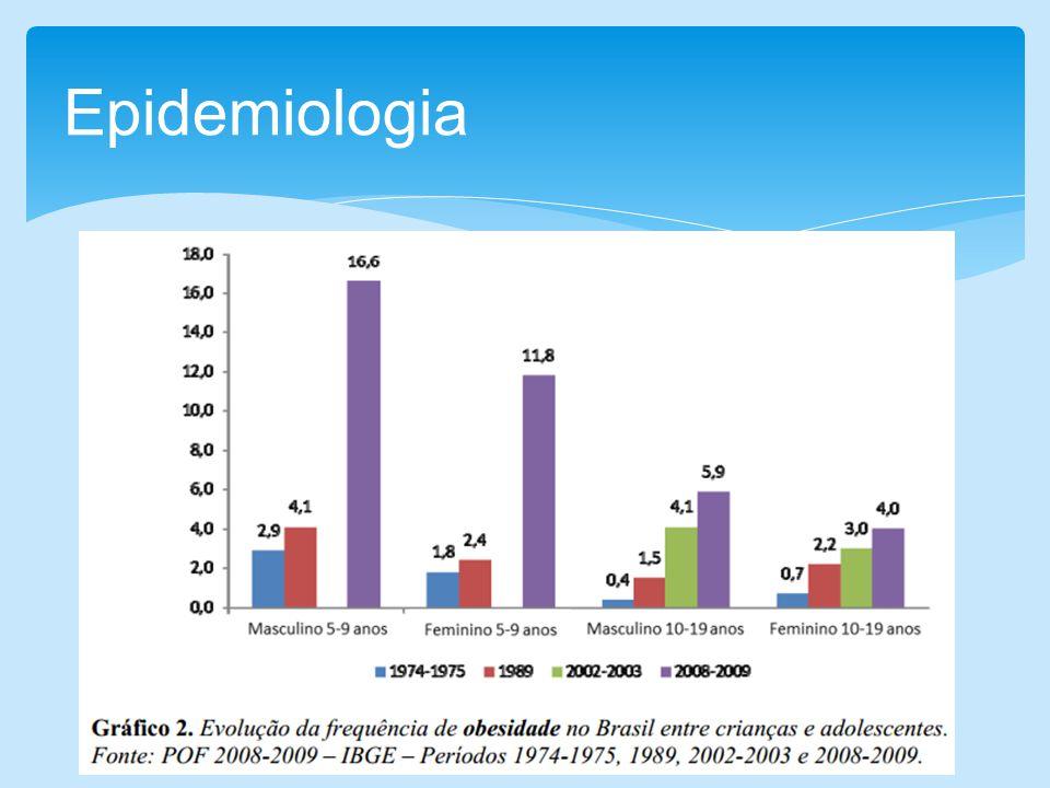 Predispõem ganho de peso NPY MCH MC3 AGRP Grelina Adipsina/ASP TNF-A/IL-6 Causas genéticas/endócrinas Predispõem perda de peso Insulina/leptina a-MSH CRH TRH CCK (colecistoquinina)