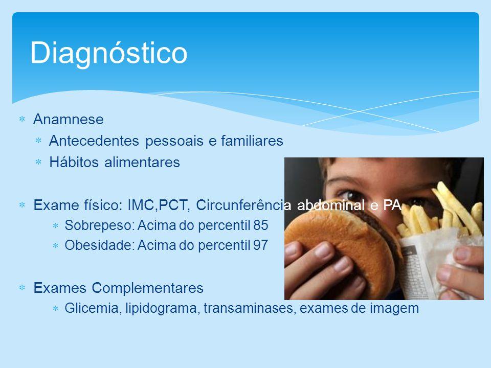 Diagnóstico Anamnese Antecedentes pessoais e familiares Hábitos alimentares Exame físico: IMC,PCT, Circunferência abdominal e PA Sobrepeso: Acima do p