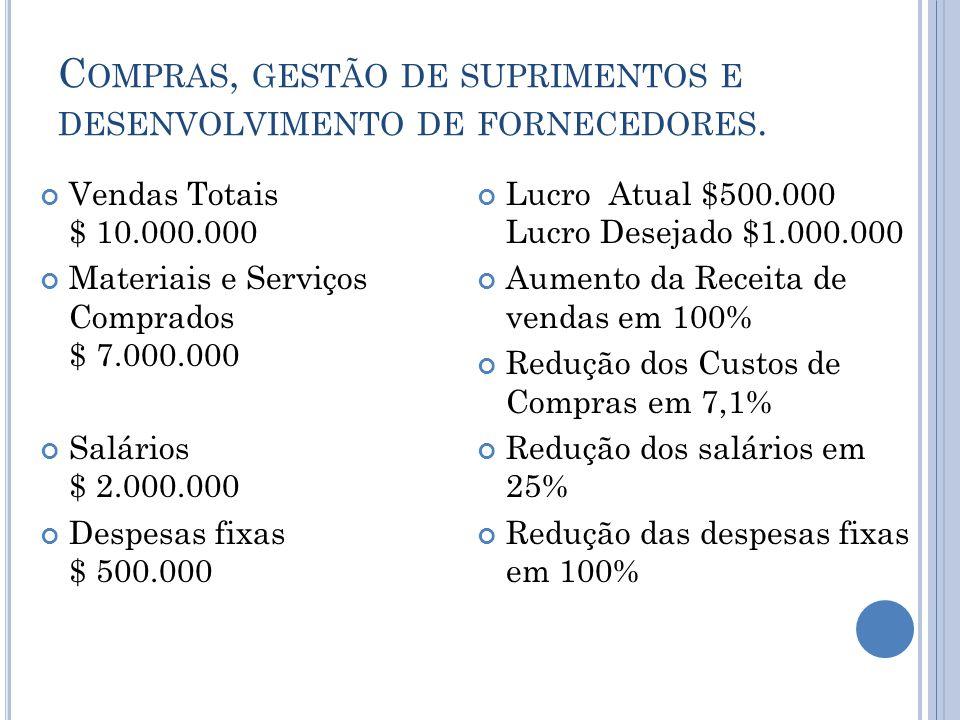 C OMPRAS, GESTÃO DE SUPRIMENTOS E DESENVOLVIMENTO DE FORNECEDORES. Vendas Totais $ 10.000.000 Materiais e Serviços Comprados $ 7.000.000 Salários $ 2.