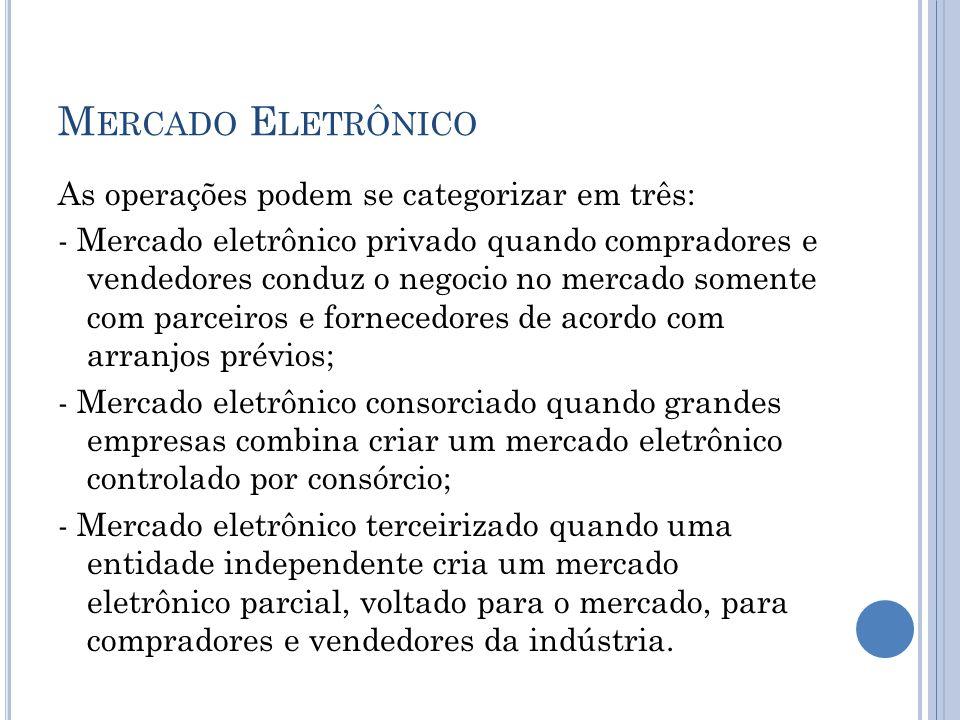 M ERCADO E LETRÔNICO As operações podem se categorizar em três: - Mercado eletrônico privado quando compradores e vendedores conduz o negocio no merca