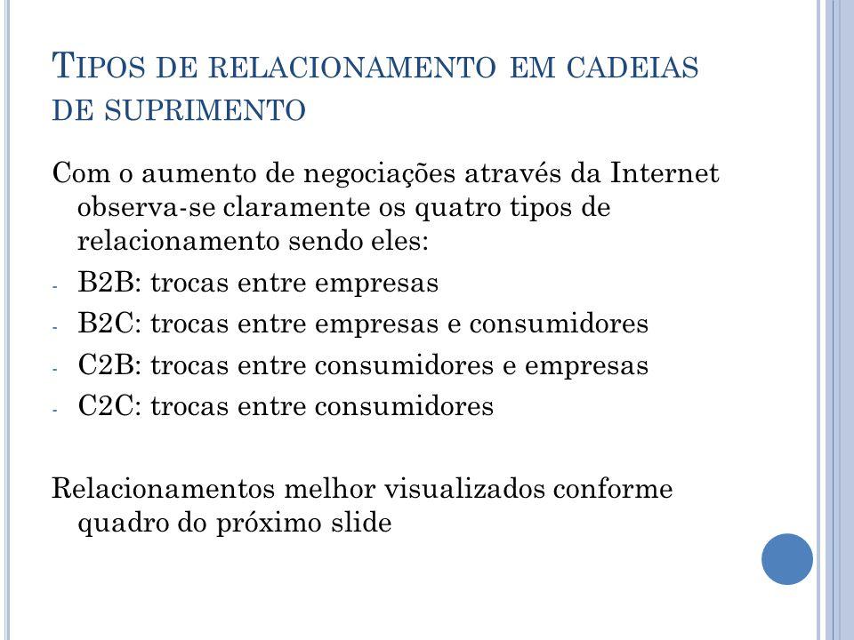 T IPOS DE RELACIONAMENTO EM CADEIAS DE SUPRIMENTO Com o aumento de negociações através da Internet observa-se claramente os quatro tipos de relacionam