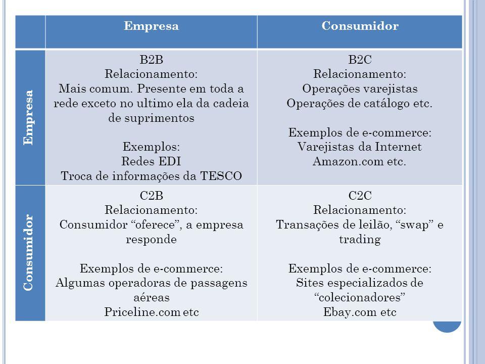 EmpresaConsumidor Empresa B2B Relacionamento: Mais comum. Presente em toda a rede exceto no ultimo ela da cadeia de suprimentos Exemplos: Redes EDI Tr