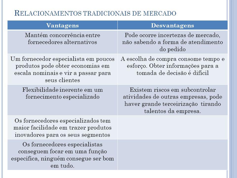R ELACIONAMENTOS TRADICIONAIS DE MERCADO VantagensDesvantagens Mantém concorrência entre fornecedores alternativos Pode ocorre incertezas de mercado,