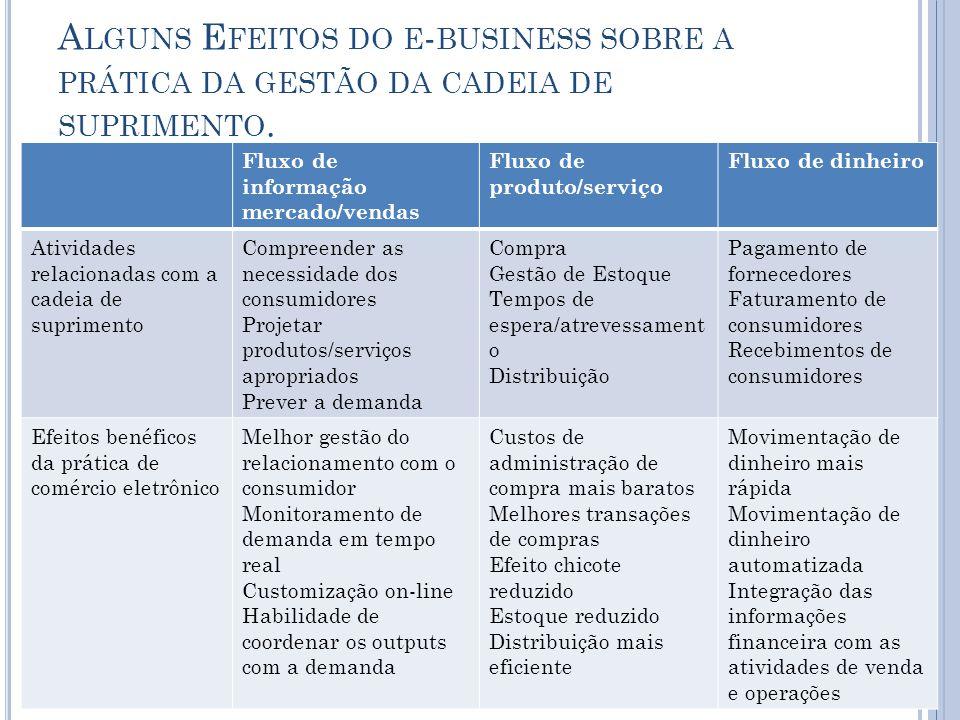 Fluxo de informação mercado/vendas Fluxo de produto/serviço Fluxo de dinheiro Atividades relacionadas com a cadeia de suprimento Compreender as necess