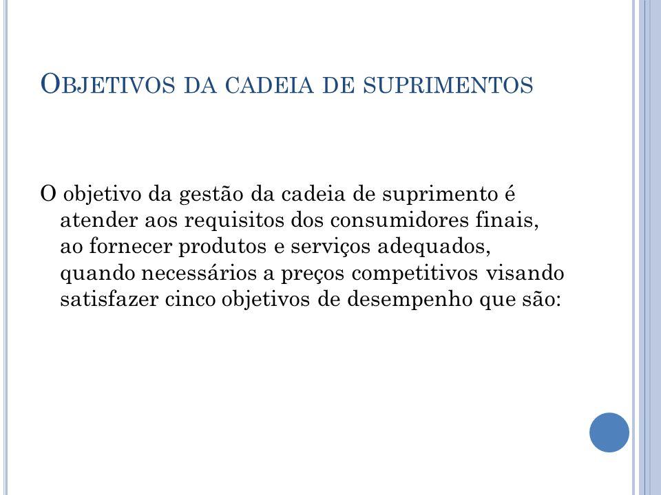 E XIGÊNCIAS DE M ERCADO Políticas eficientes da cadeia de suprimento.