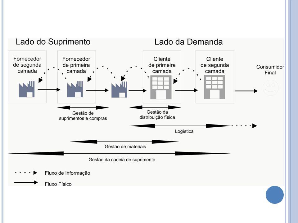 C OMPRAS, GESTÃO DE SUPRIMENTOS E DESENVOLVIMENTO DE FORNECEDORES.