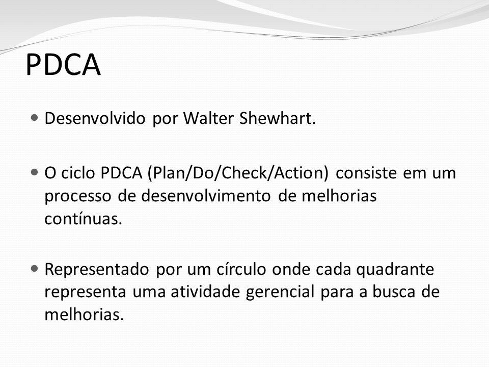 PDCA Desenvolvido por Walter Shewhart.