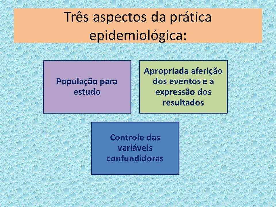 Três aspectos da prática epidemiológica: População para estudo Apropriada aferição dos eventos e a expressão dos resultados Controle das variáveis con