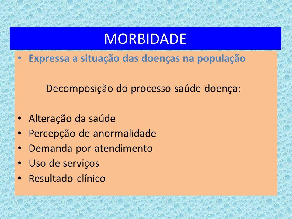 MORBIDADE Expressa a situação das doenças na população Decomposição do processo saúde doença: Alteração da saúde Percepção de anormalidade Demanda por