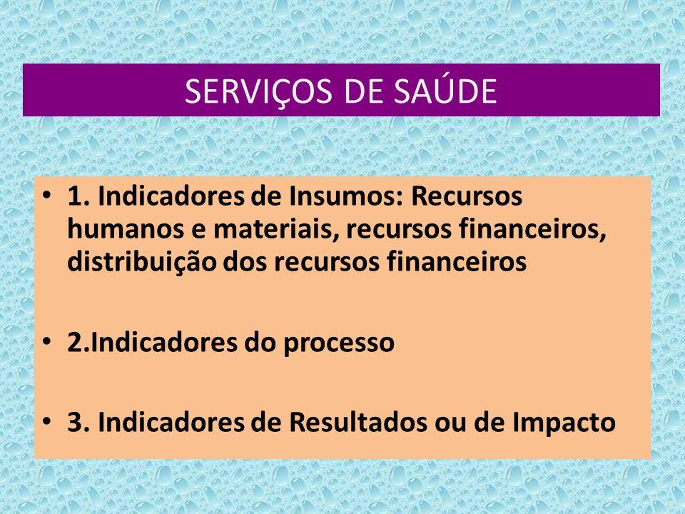 SERVIÇOS DE SAÚDE 1. Indicadores de Insumos: Recursos humanos e materiais, recursos financeiros, distribuição dos recursos financeiros 2.Indicadores d