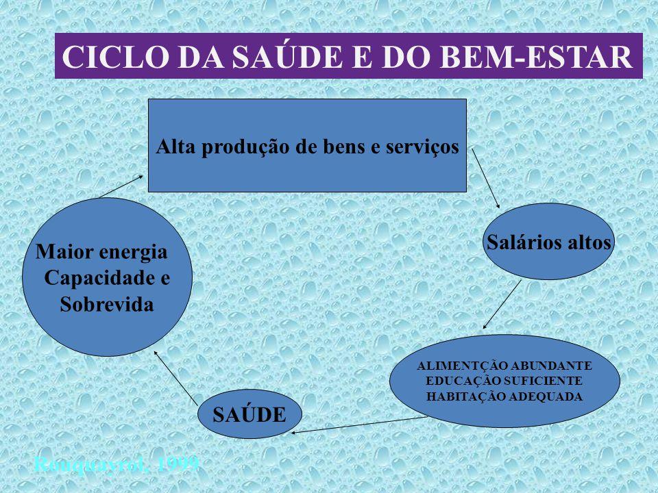 CICLO DA SAÚDE E DO BEM-ESTAR Maior energia Capacidade e Sobrevida Alta produção de bens e serviços Salários altos ALIMENTÇÃO ABUNDANTE EDUCAÇÃO SUFIC