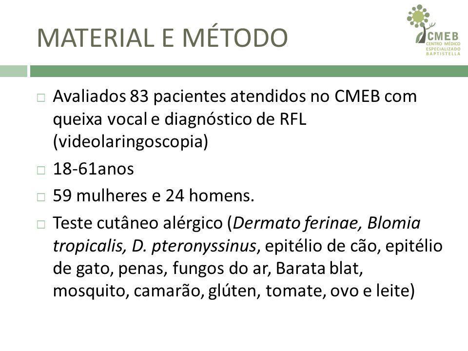 MATERIAL E MÉTODO Teste alérgico positivo Desloratadina 5mg/dia por 30 dias.