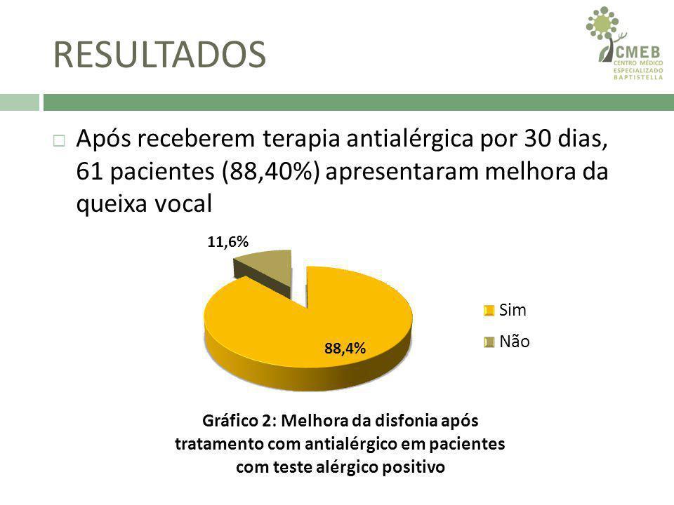 DISCUSSÃO Existe relação entre disfonia e resposta positiva no teste alérgico (p-valor <0,01).
