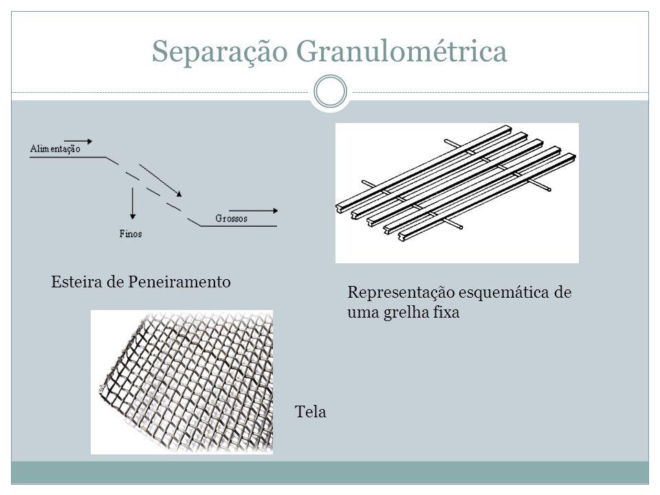 Separação Granulométrica Esteira de Peneiramento Representação esquemática de uma grelha fixa Tela