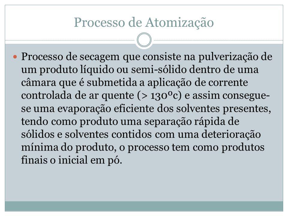 Processo de Atomização Processo de secagem que consiste na pulverização de um produto líquido ou semi-sólido dentro de uma câmara que é submetida a ap